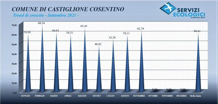 Castiglione Cosentino trend settembre 2021