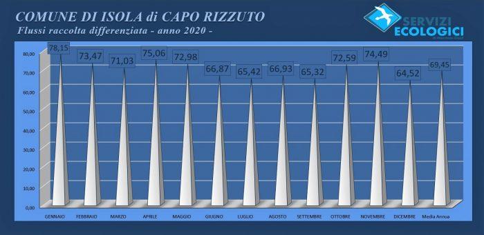 Isola Capo Rizzuto Flussi anno 2020