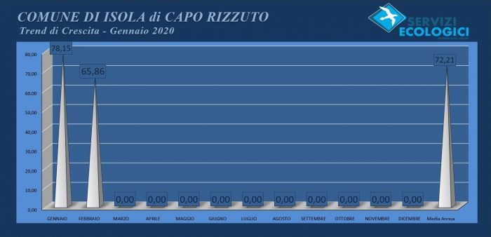 Isola Capo Rizzuto febbraio 2020