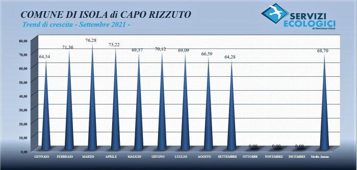Isola di Capo Rizzuto trend Settembre 2021