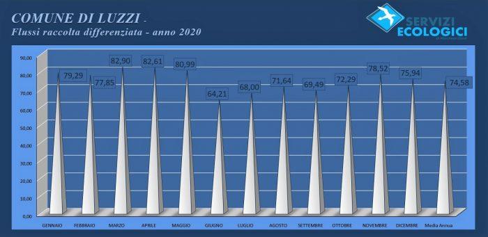 Luzzi Flussi anno 2020