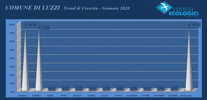 Luzzi febbraio 2020