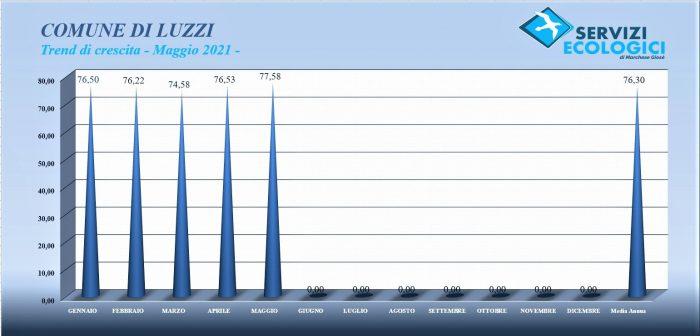 Luzzi maggio 2021