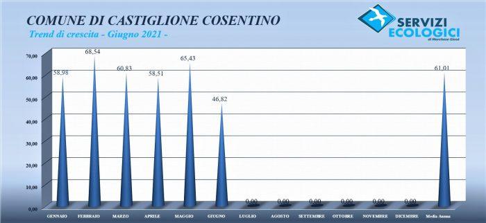 Mese giugno 2021 Castiglione Cosentino