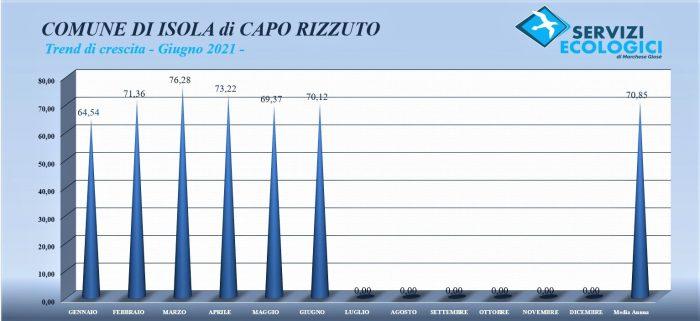 Mese giugno 2021 Isola Capo Rizzuto