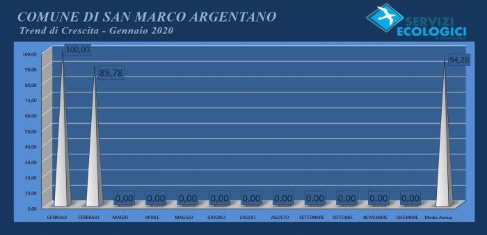 San Marco Argentano febbraio 2020