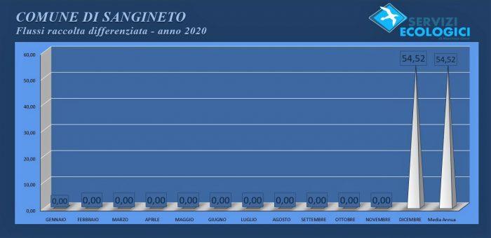 Sangineto Flussi anno 2020